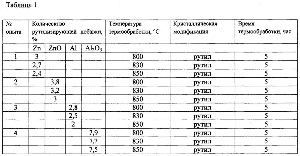 Способ получения диоксида титана рутильной модификации (варианты)