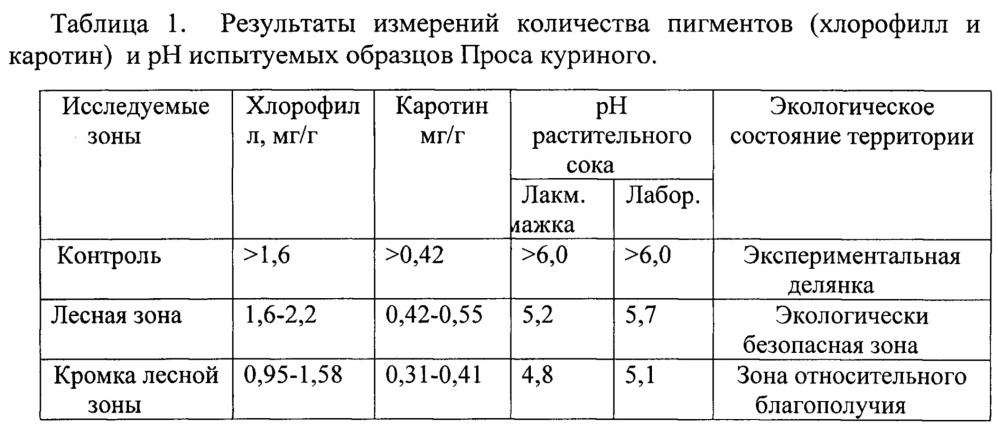 Способ оценки экологического состояния лугов