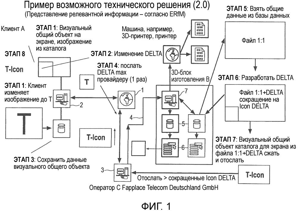Способ и система для изготовления продукта с помощью цифрового блока изготовления