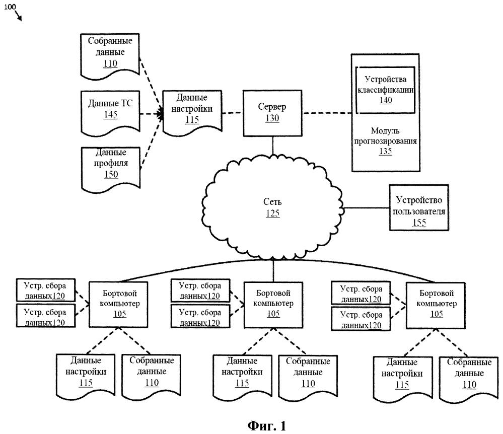 Система и способ установки пользовательских настроек