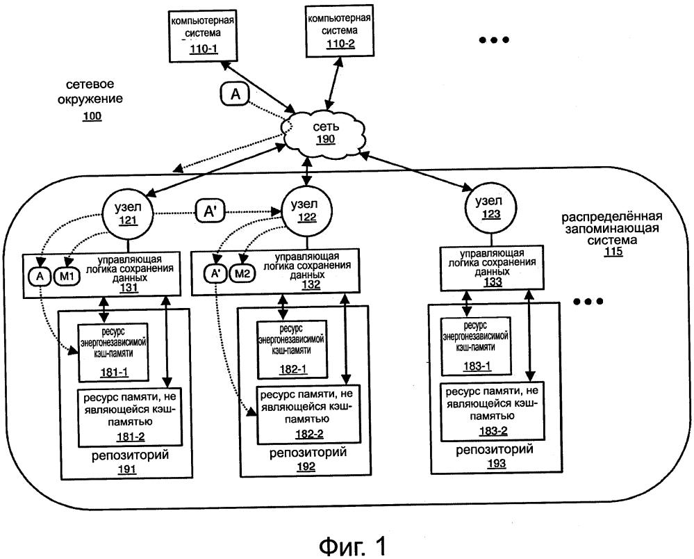 Использование кэш-памяти и памяти другого типа в распределённой запоминающей системе