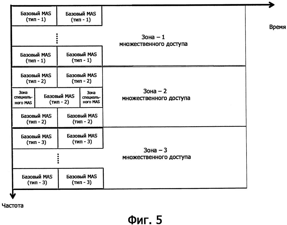 Системы и способы для ofdm с гибкими интервалом поднесущей и продолжительностью символа