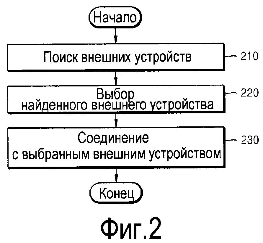 Способ и устройство для формирования или использования информации относительно интерактивных операций