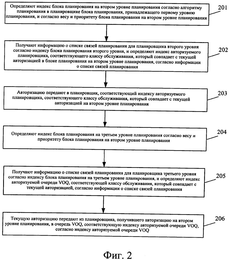Способ и устройство для управления авторизацией виртуальной очереди вывода, а также компьютерный носитель информации