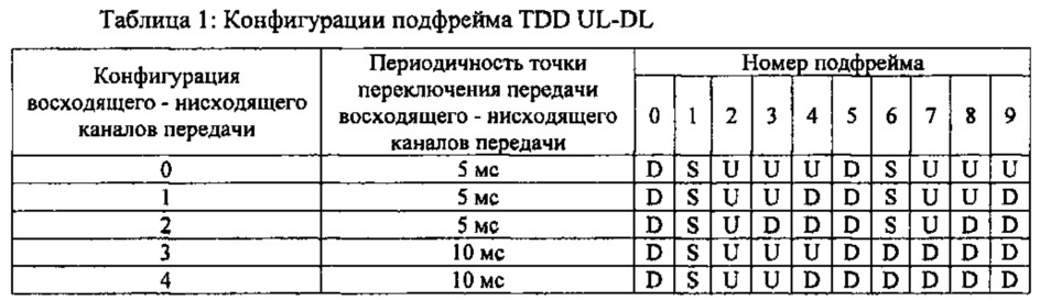 Разработка временных характеристик планирования для системы tdd