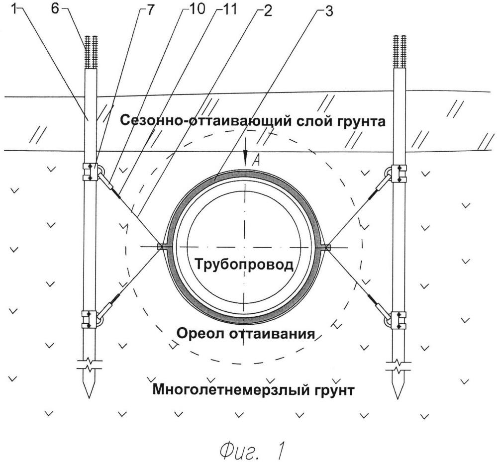 Устройство для обеспечения проектного положения подземного трубопровода при прокладке в условиях многолетнемёрзлых грунтов
