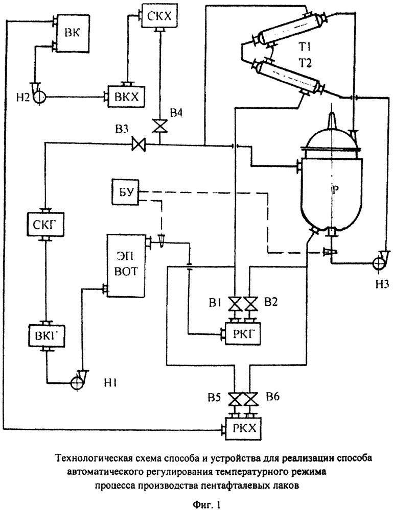 Способ и устройство для реализации способа автоматического регулирования температурного режима процесса производства пентафталевых лаков