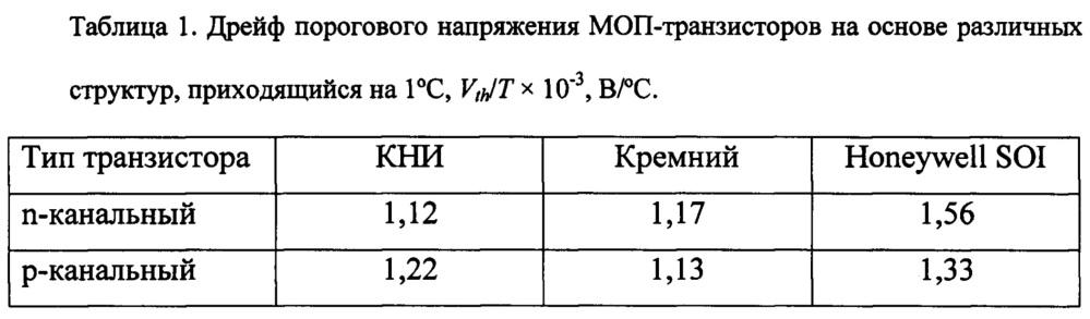Способ изготовления высокотемпературных кмоп кни интегральных схем
