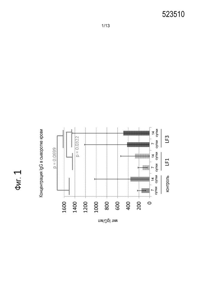 Модуляция иммунной функции диетическим лактоферрином крупного рогатого скота