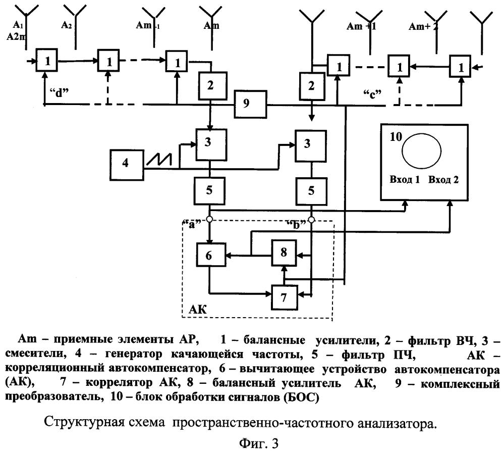 Пространственно-частотный анализатор спектра радиосигналов