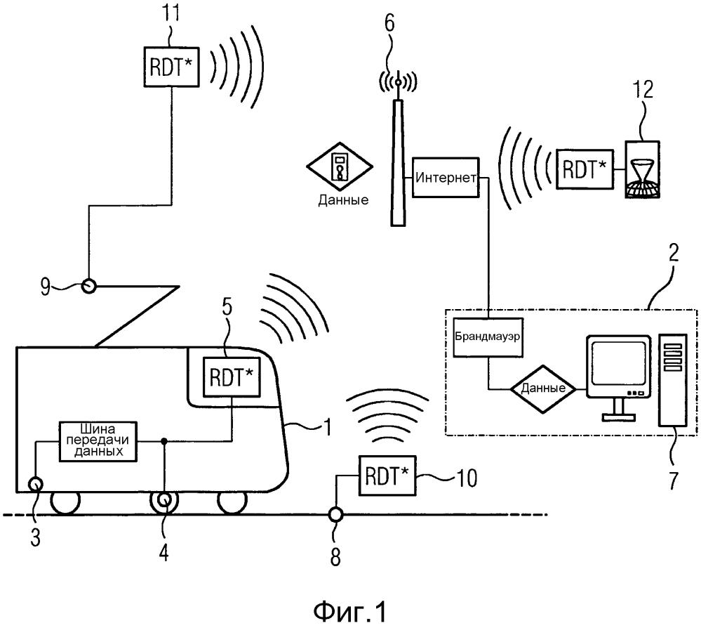 Способ диагностики компонентов пути сети железнодорожных линий рельсового транспорта