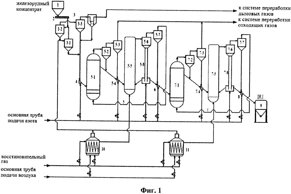Система и способ прямого восстановления железорудного концентрата в псевдоожиженном слое