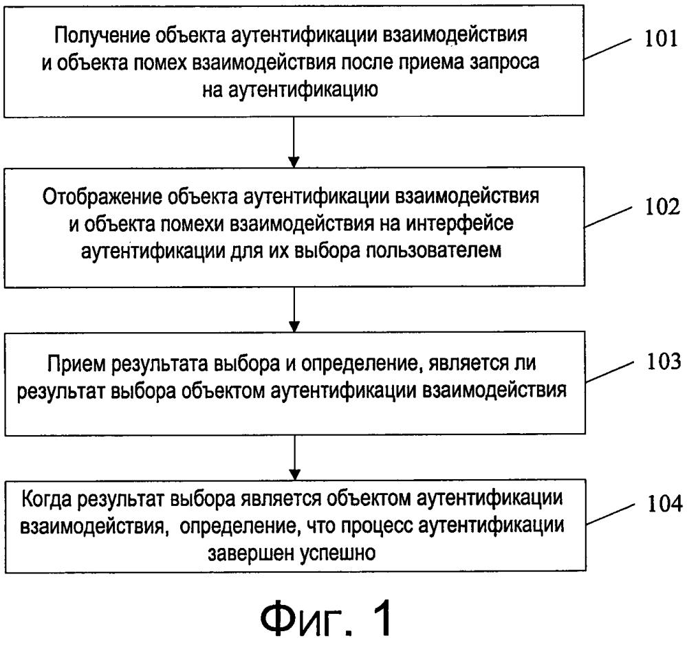 Способ аутентификации пользователя и терминал
