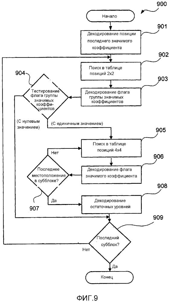 Способ, устройство и система для кодирования и декодирования карты значимости для остаточных коэффициентов единицы преобразования