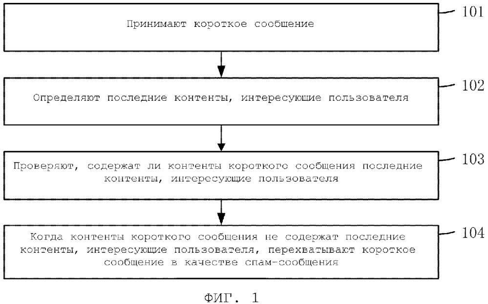 Способ и устройство для обработки короткого сообщения