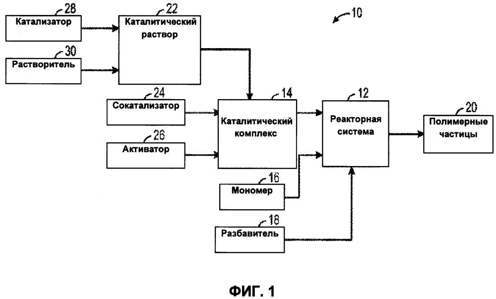 Система и способ получения катализатора