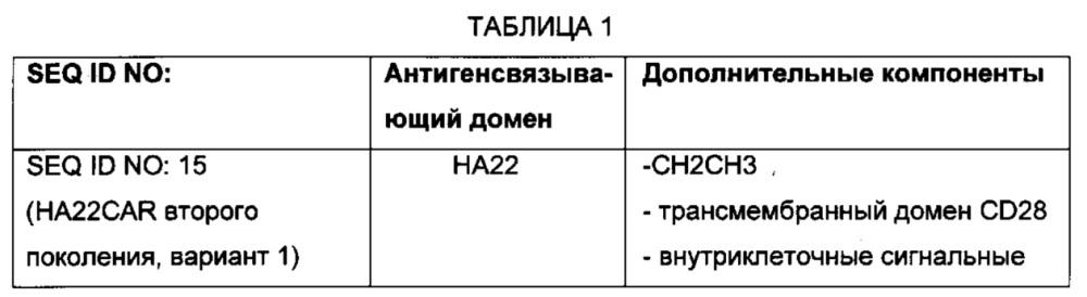 Химерные антигенные рецепторы к cd22