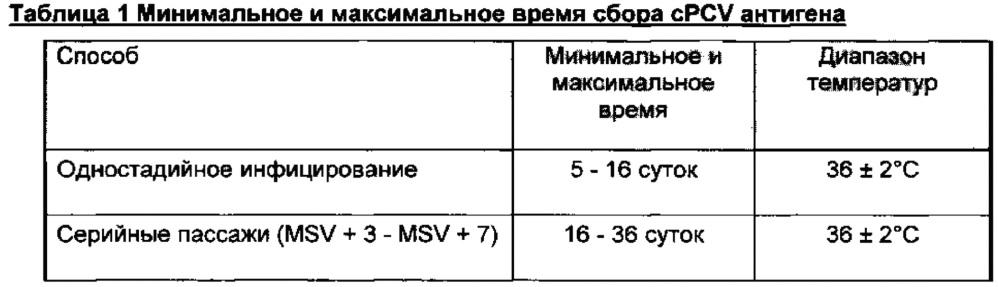 Комбинированная вакцина pcv/mycoplasma hyopneumoniae/prrs (pcv/mycoplasma hyopneumoniae/prrs combination vaccine)