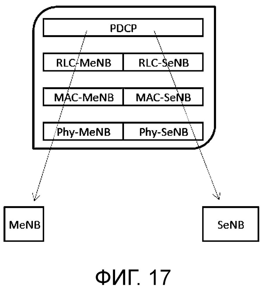 Эффективные механизмы планирования восходящей линии связи для двойного соединения