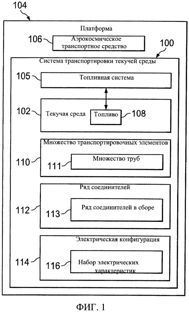 Система транспортировки текучей среды для предотвращения электрического разряда