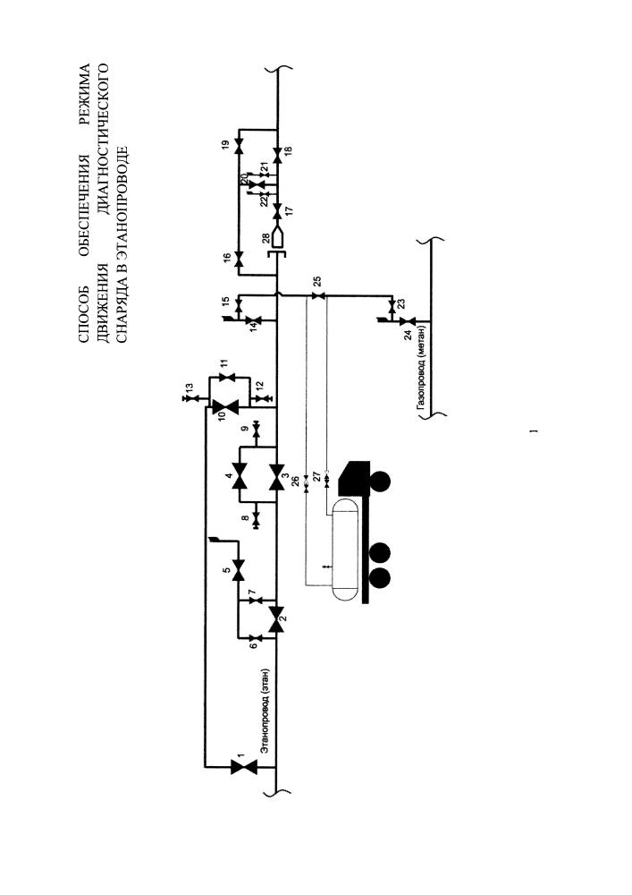 Способ обеспечения режима движения диагностического снаряда в этанопроводе