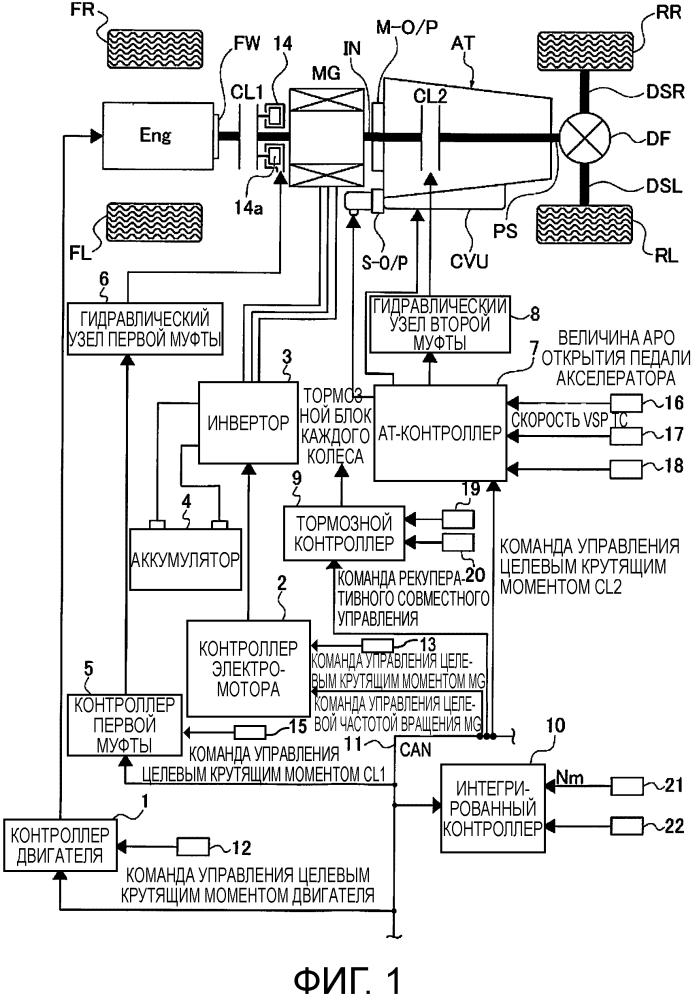 Устройство адаптивного управления для пусковой муфты транспортного средства