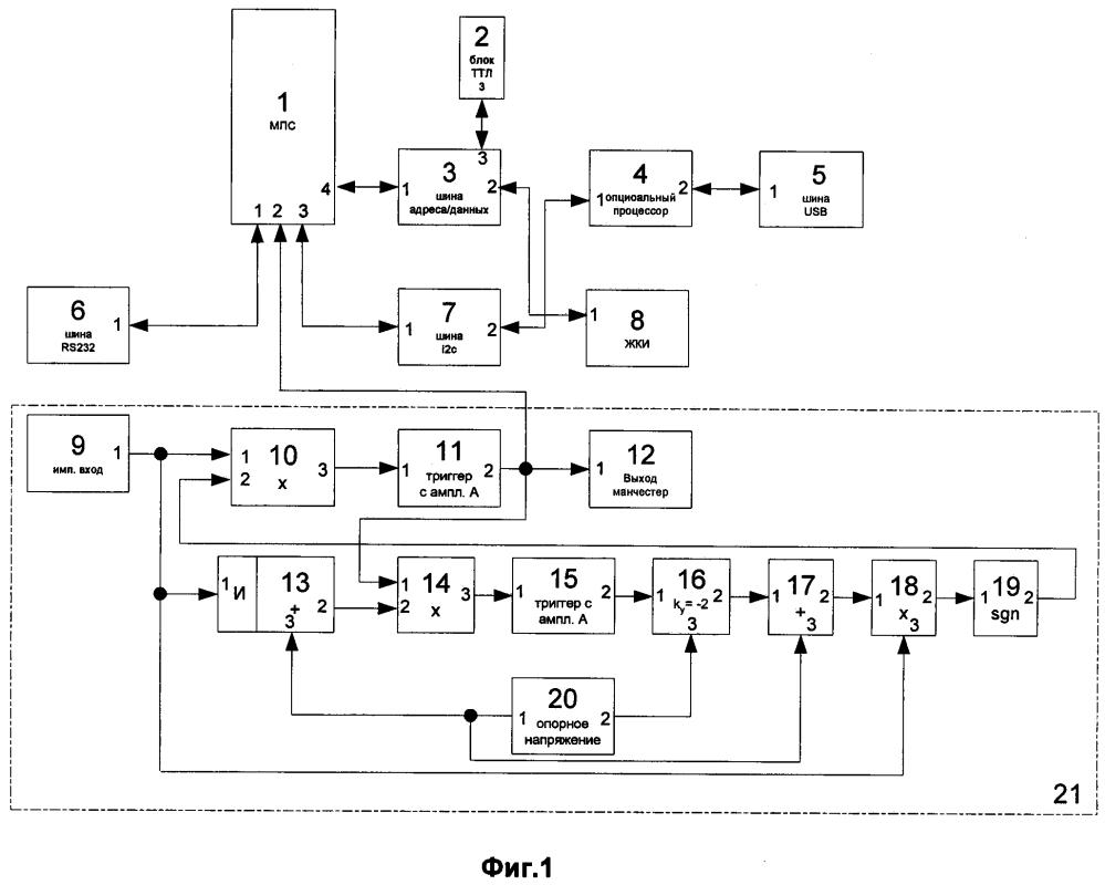 Способ преобразования электрических импульсов в код манчестер и устройство для его осуществления