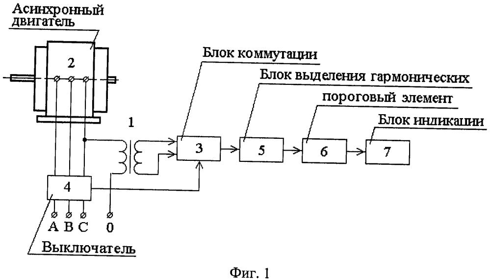 Способ диагностики повреждения короткозамкнутой обмотки ротора асинхронного двигателя