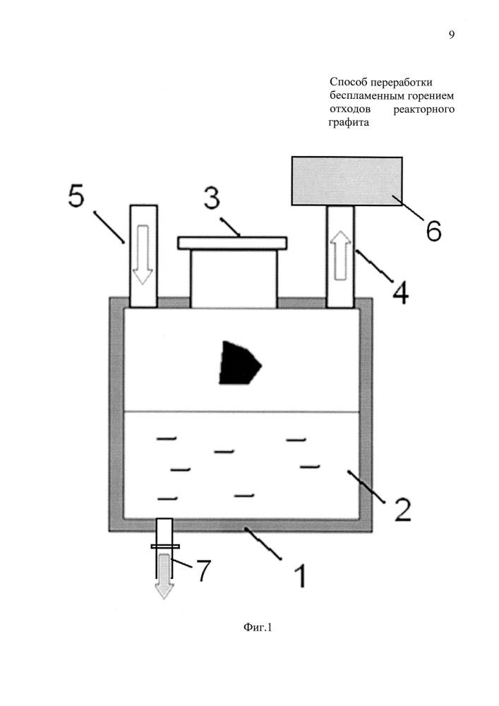 Способ переработки беспламенным горением отходов реакторного графита