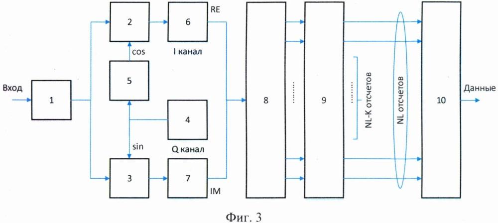 Цифровой ofdm демодулятор с децимацией частоты дискретизации