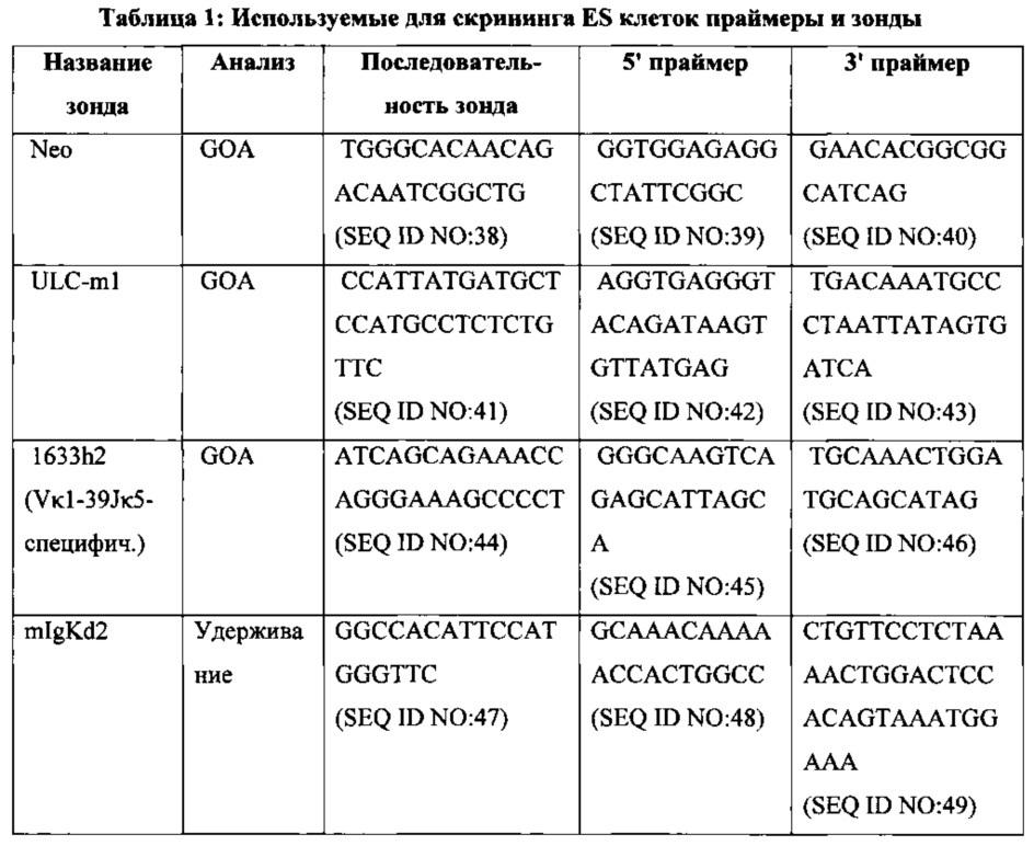 Антитела со встроенным в легкие цепи гистидином и генетически модифицированные отличные от человека животные для их получения