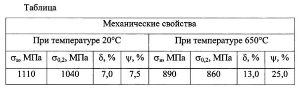 Способ изготовления прутковых заготовок из сплавов на основе интерметаллида титана с орто-фазой