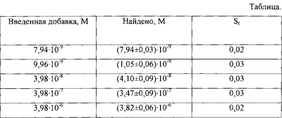 Способ определения иодид-ионов катодной вольтамперометрией