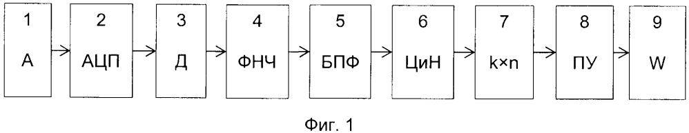 Способ определения водоизмещения надводного корабля при его шумопеленговании