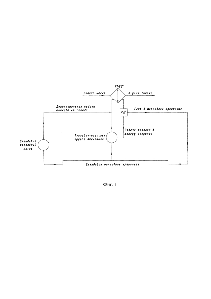 Способ испытания авиационного турбореактивного двигателя