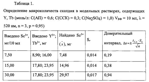 Способ извлечения скандия(iii) для его последующего определения в системе, содержащей антипирин и сульфосалициловую кислоту