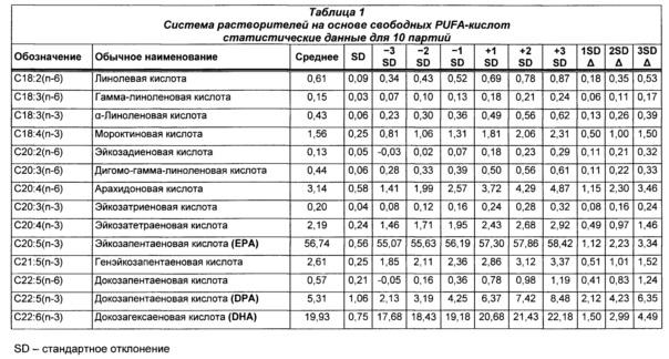 Композиции статинов и омега-3 жирных кислот