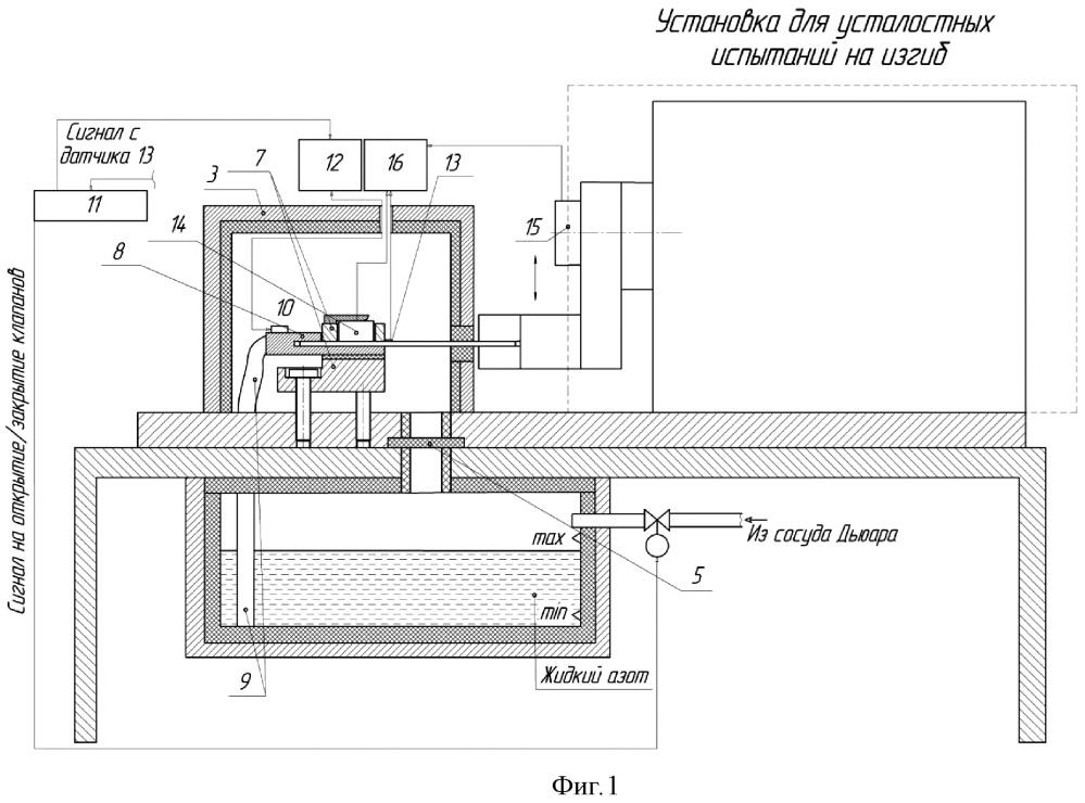 Автоматизированное устройство для охлаждения образцов при усталостных испытаниях на изгиб