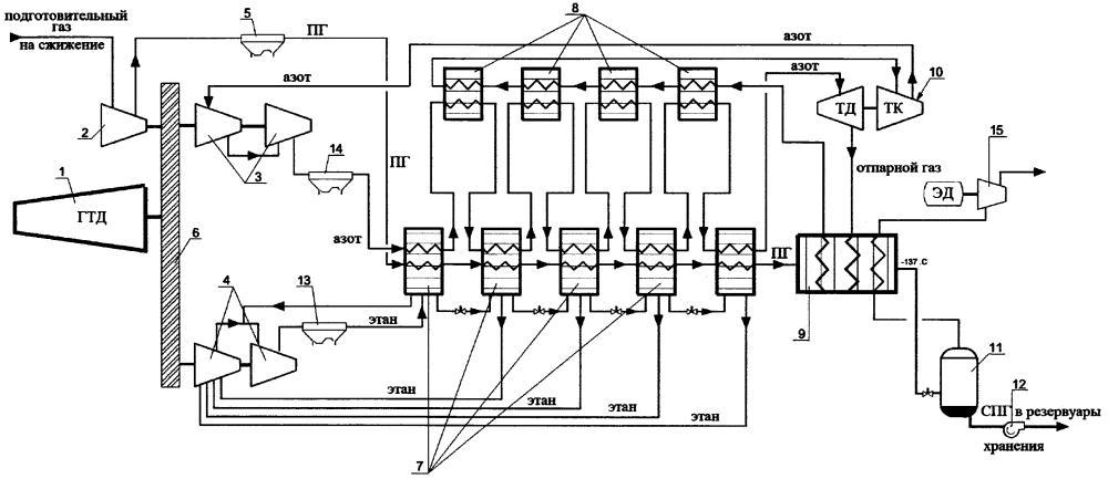 Способ сжижения природного газа по циклу высокого давления с предохлаждением этаном и переохлаждением азотом арктический каскад и установка для его осуществления