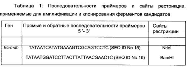 Способ получения 2,4-дигидроксибутирата