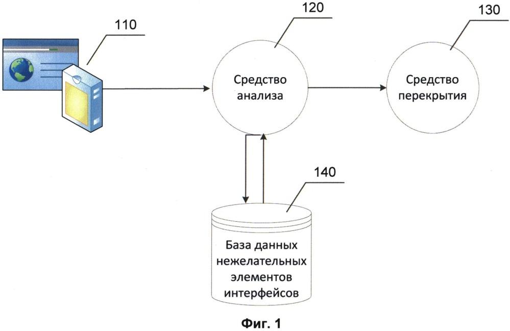 Система и способ блокировки элементов интерфейса приложения