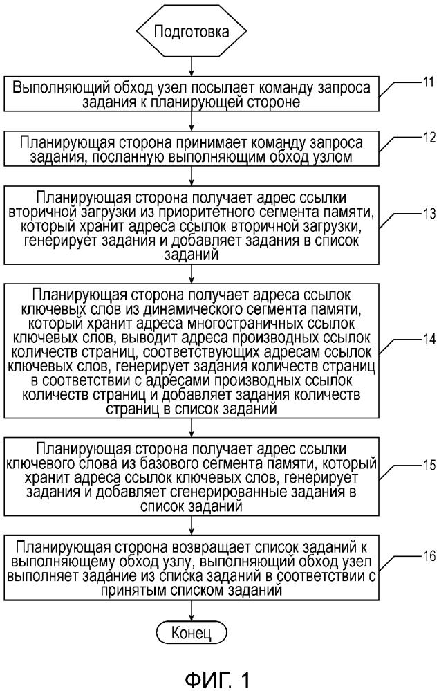 Способ и устройство для планирования web-обходчиков в соответствии с поиском по ключевым словам