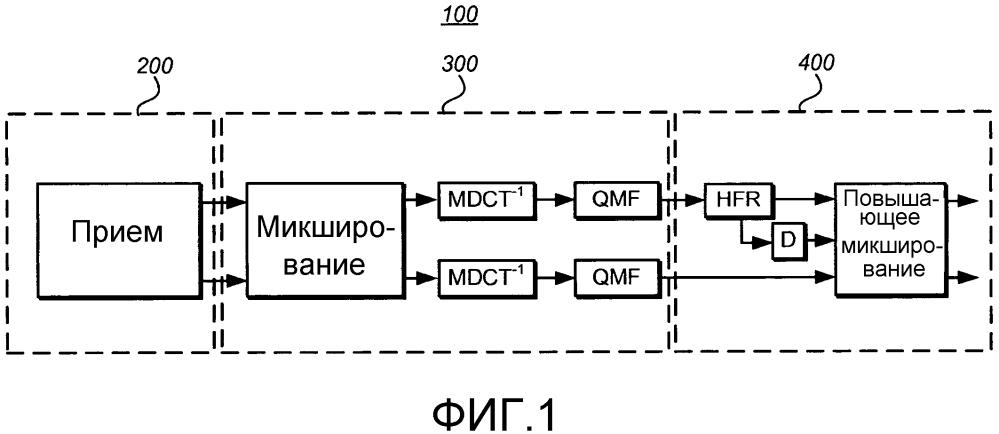 Стереофонический кодер и декодер аудиосигналов