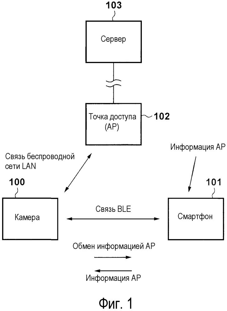 Система связи и способ связи, устройство связи и способ управления для них и носитель данных