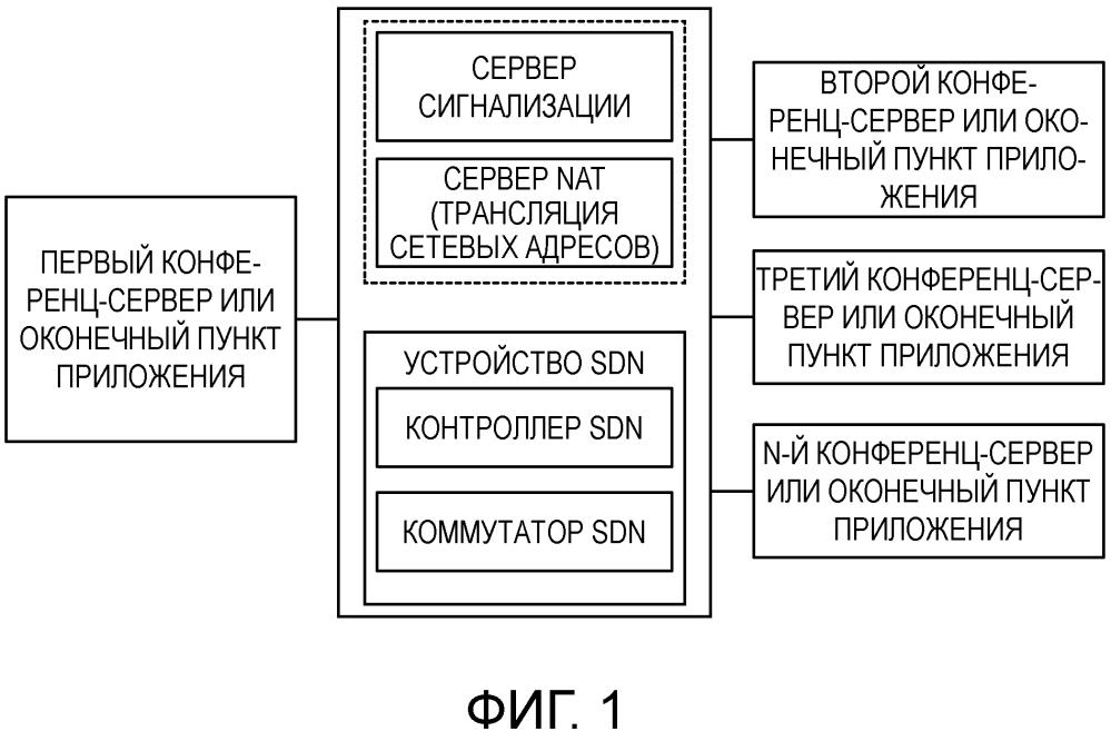 Способ многоадресной рассылки, аппарат и система для программно-конфигурируемой сети