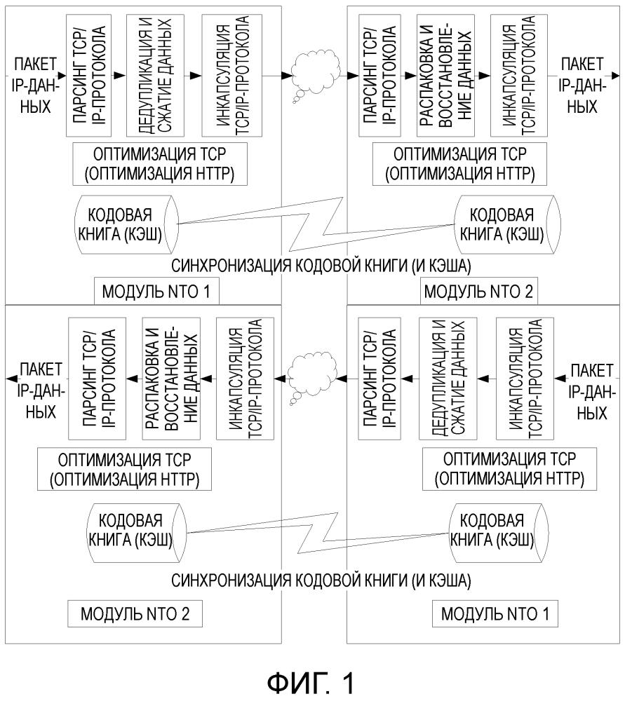 Способ и устройство адаптации стека протоколов