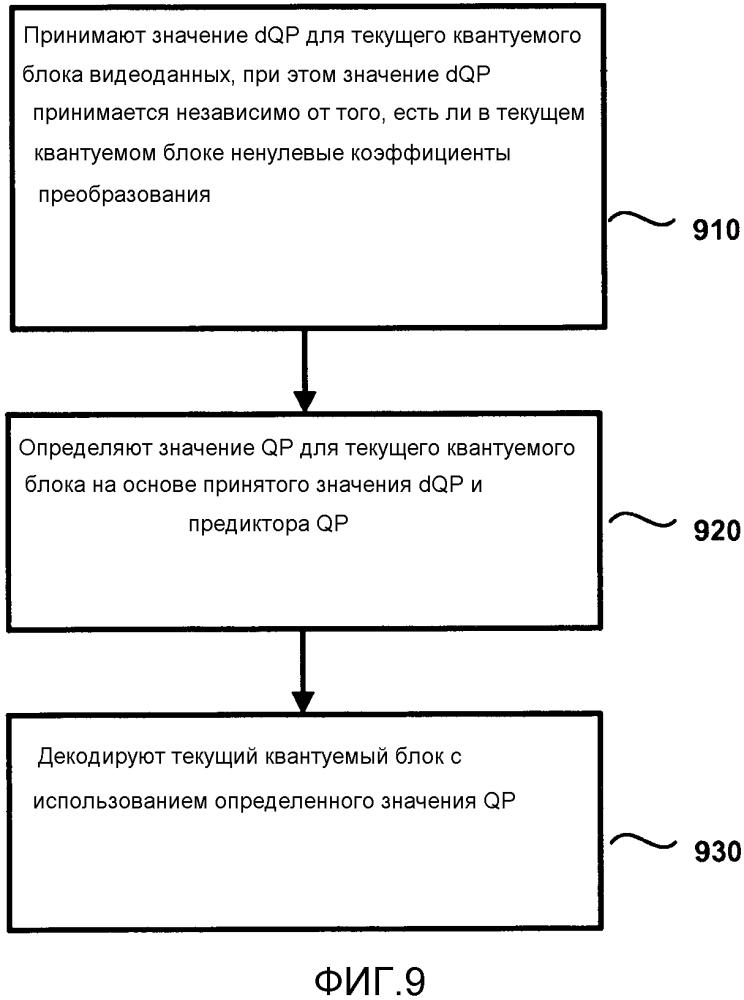 Кодирование параметра квантования (qp) при кодировании видео