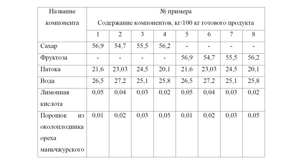 Состав для производства леденцовой карамели