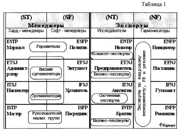 Способ определения психологического типа (по к.г. юнгу, и.б. майерс, д. кейрси) на основе измерения свойств нервной системы человека двигательными экспресс-методиками е.п. ильина
