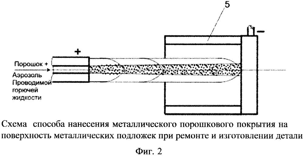 Способ нанесения металлического порошкового покрытия на поверхность металлических подложек
